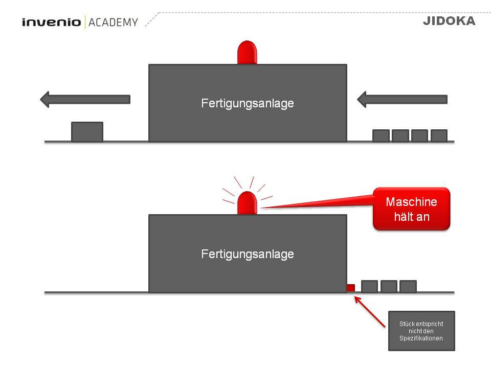 Jidoka (Autonomation)   invenio Academy - invenio Academy