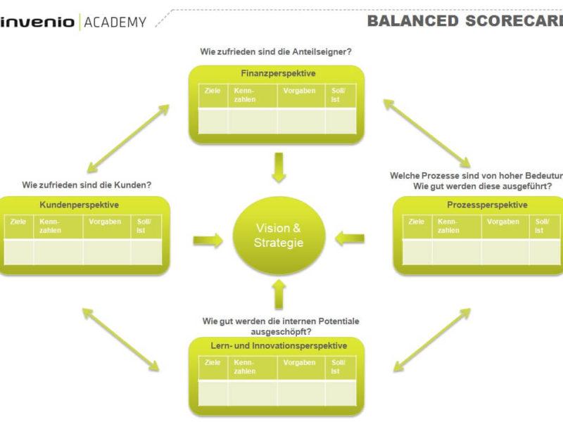 16. Balanced Scorecard